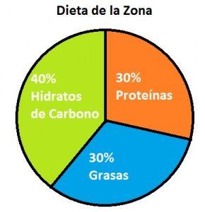 dieta-de-la-zona-crossfit-nutricion
