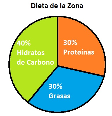 paleo dieta para deportistas pdf