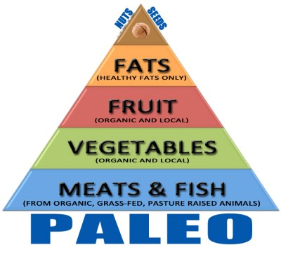 La dieta paleo es una de las más seguidas en la nutrición de los crossfitters