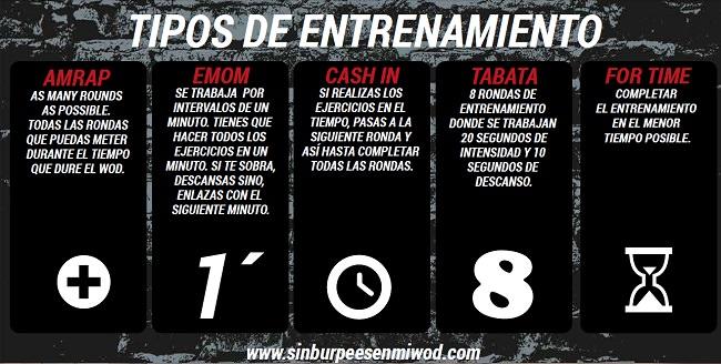Tipos entrenamiento crossfit poster SBEMW