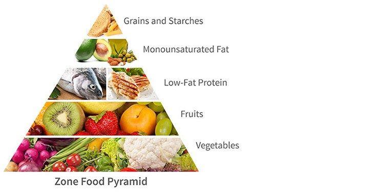 La dieta de la zona te ayudará a mejorar en tu entrenamiento de CrossFit