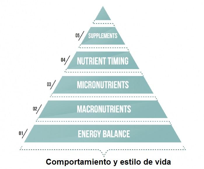piramide alimentos de Eric Helms